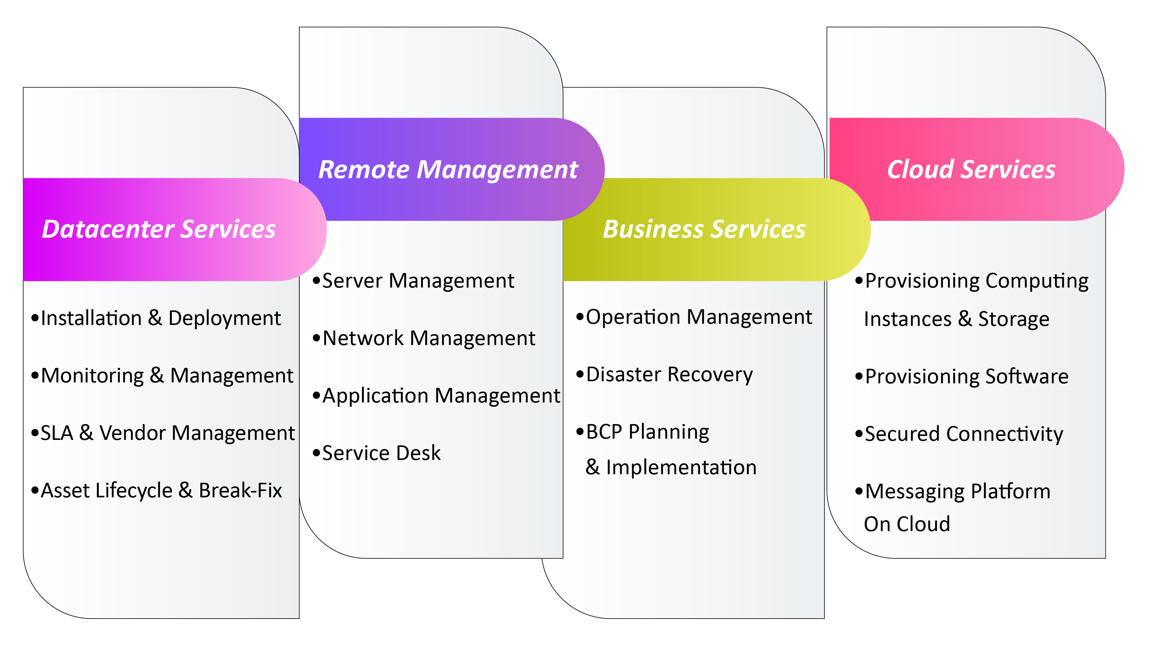 diagram-managedservices
