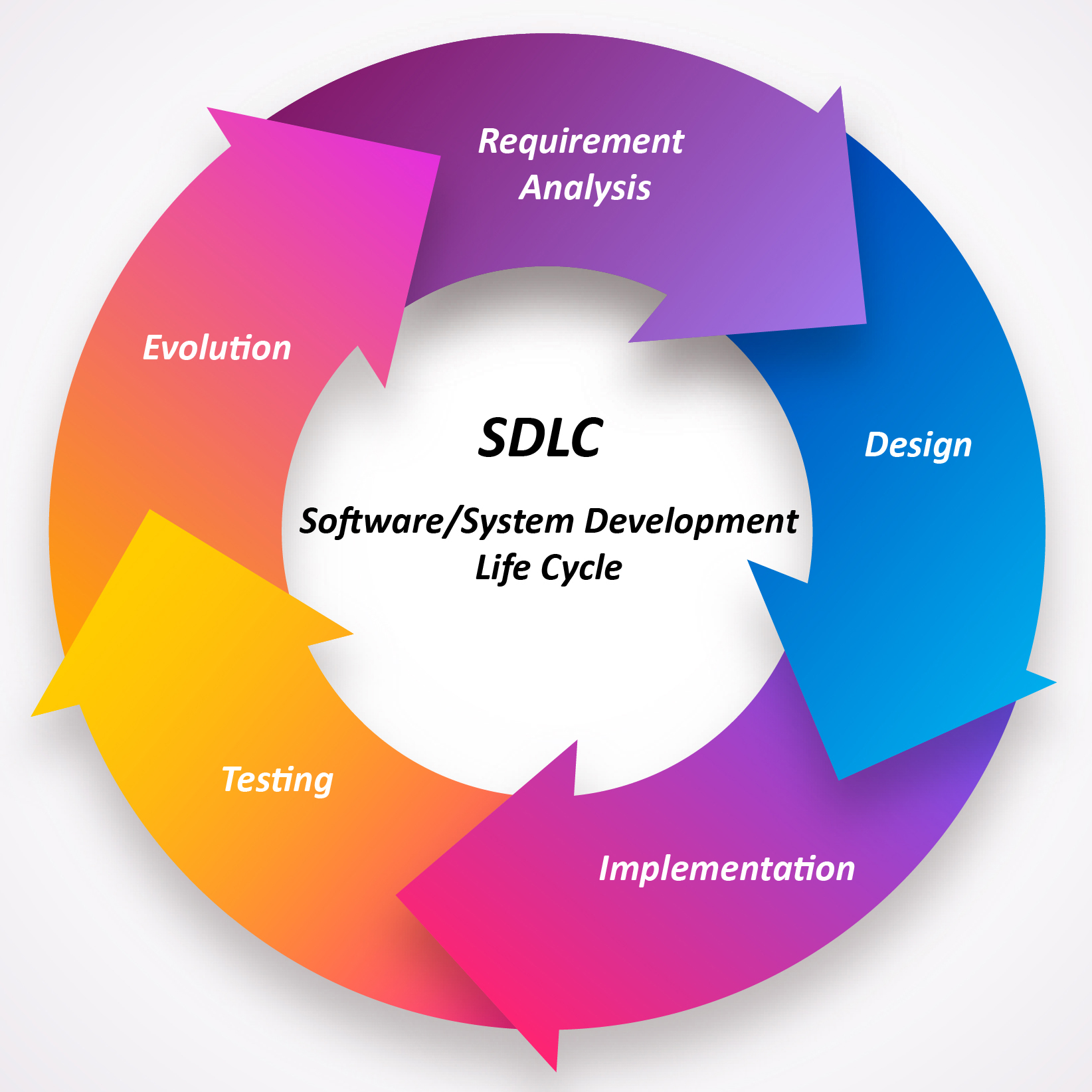 Software Development Life cycle, Inspirisys Japan